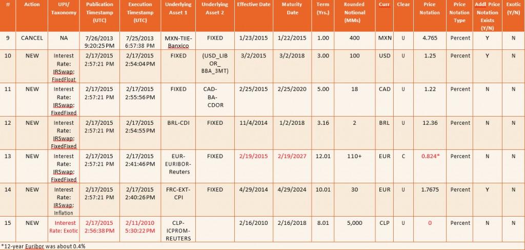 orange table2